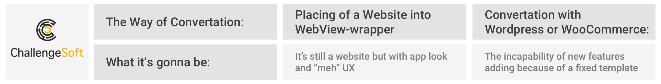 Ways of Website Convertation